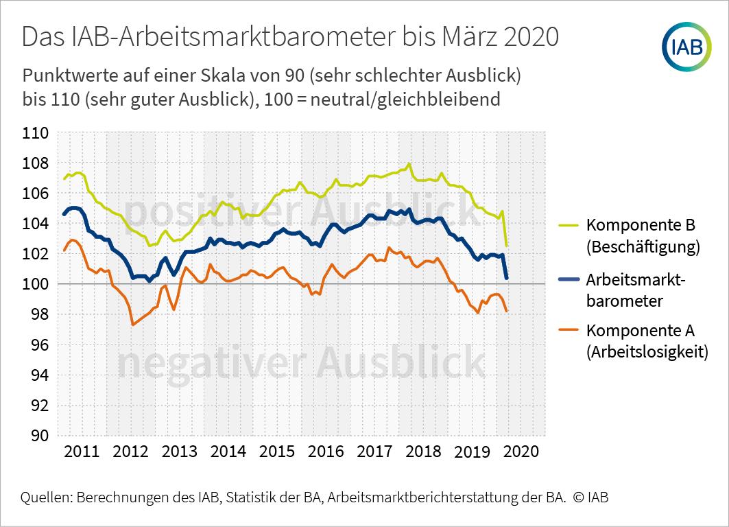 arbeitsmarktbarometer