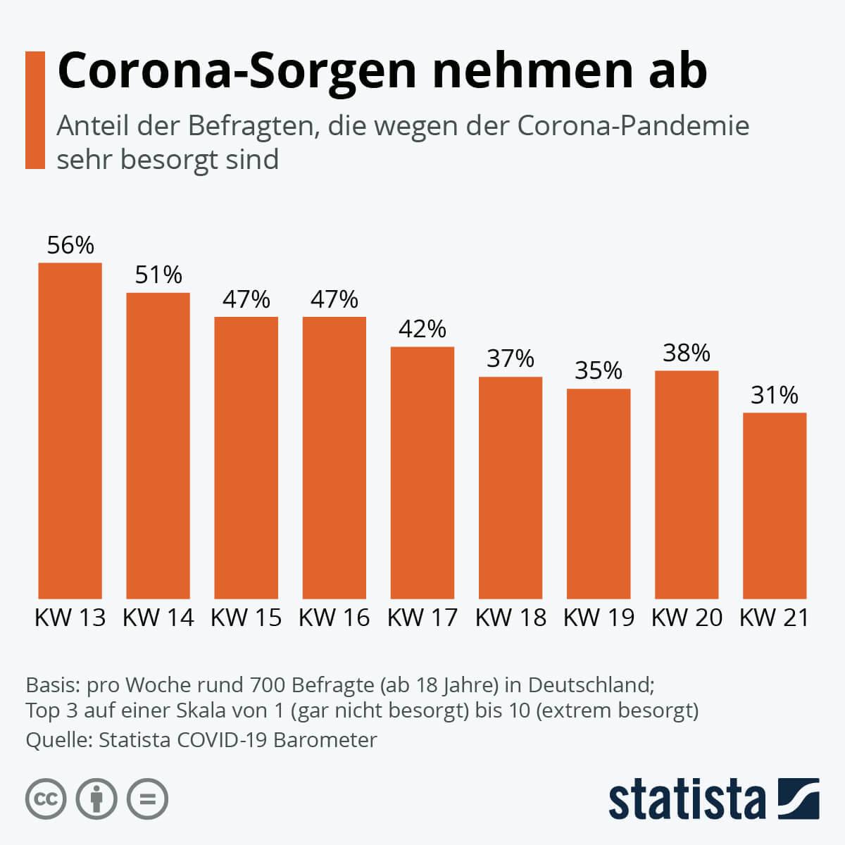 corona-sorgen nehmen ab